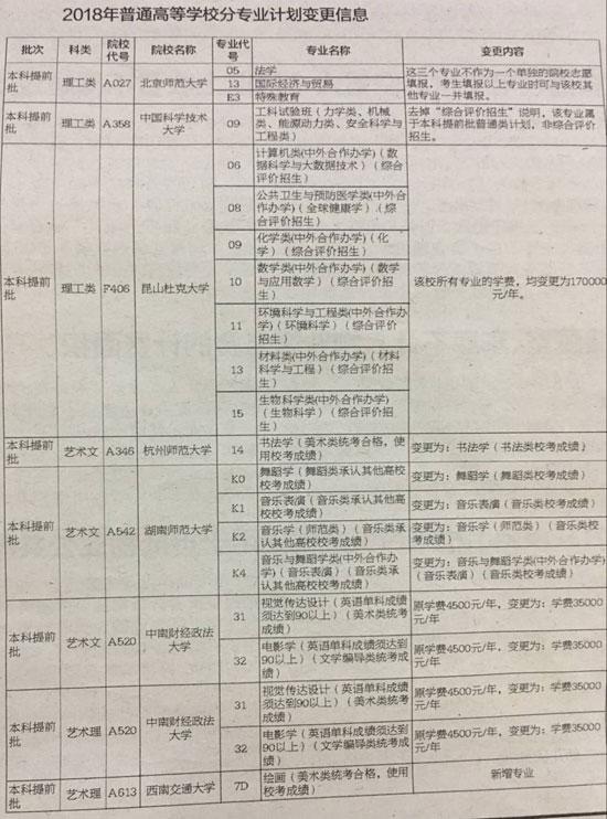 七高校本科提前批变更分专业计划(图)