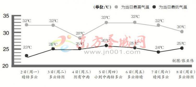 """本周济宁将迎两次降雨""""桑拿天""""来袭 最高33℃"""