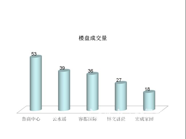 泰安房产7月1日数据周报 市区住宅成交量环比上涨