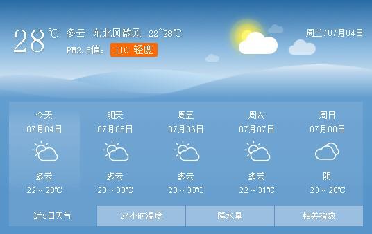 好消息!未来几日,菏泽天气较凉爽