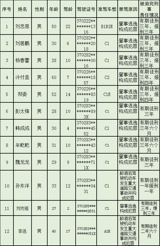 交警公布今年第3批终生禁驾名单 绝大多数为肇事逃逸