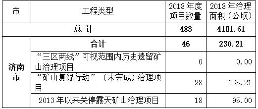 济宁获矿山地质环境恢复治理奖补资金3400万元