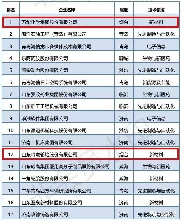 山东发布首个百强高企榜:万华力拔头筹!烟台还有这些企业上榜