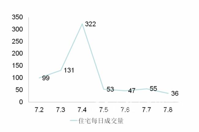 泰安房产7.8日数据 市区住宅成交量环比上涨124.47%
