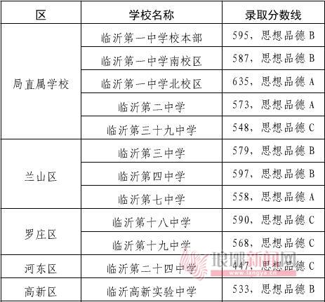 临沂市2018年公办普通高中录取名单公布