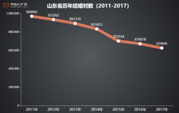 """青岛超七成职场人未婚 山东这些城市该收""""单身税""""了"""