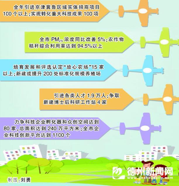 德州融入京津冀协同发展2018年工作实施方案印发出台