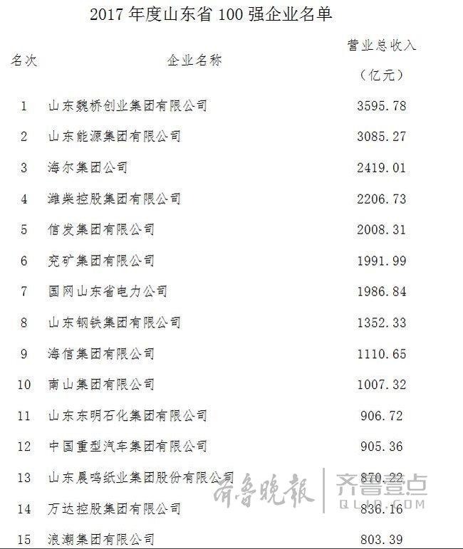 山东公布百强企业榜单 前17名全部是工业企业