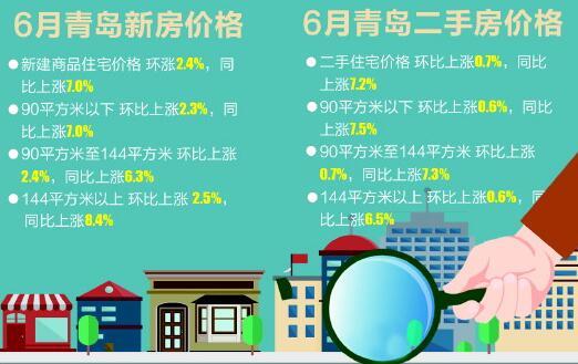 上个月青岛二手住宅价格涨幅收窄 新房涨幅继续扩大