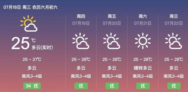 桑拿天还要持续 青岛人挺住 气温最高的地方33℃