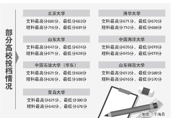 山东今年高考文理最高分均被北京大学录取