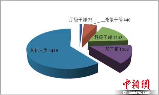 广东上半年有7299名官员受到处分 其中厅官75人