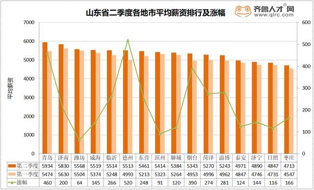 山东二季度薪资报告:青岛月薪5934元列全省第一