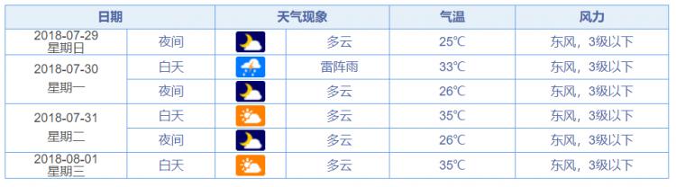 济南下周天气预报:仍有几场雷阵雨,又闷又热!