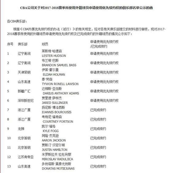辽宁对双外援申请优先续约 广厦北京完成续约