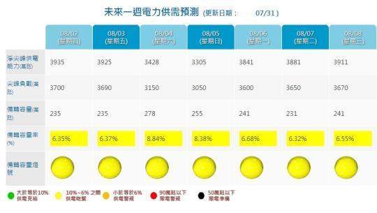台湾用电量创5项新高 台电:几乎能破的纪录全破了