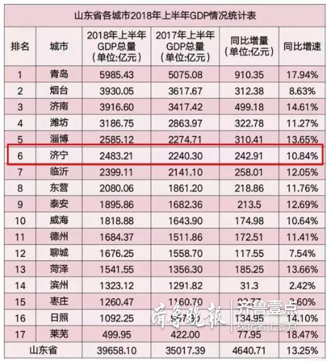 """山东GDP""""中考成绩单""""出炉 济宁排名第六"""