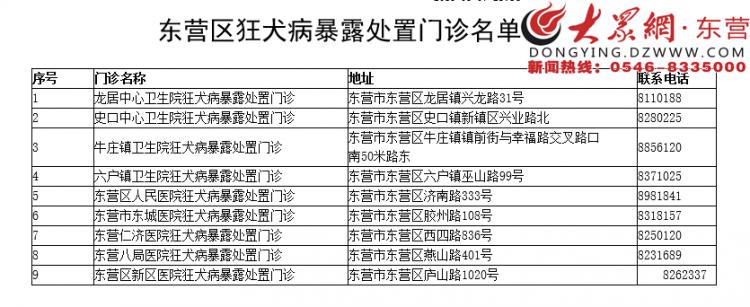 东营市各县区公布狂犬疫苗接种定点医疗机构信息