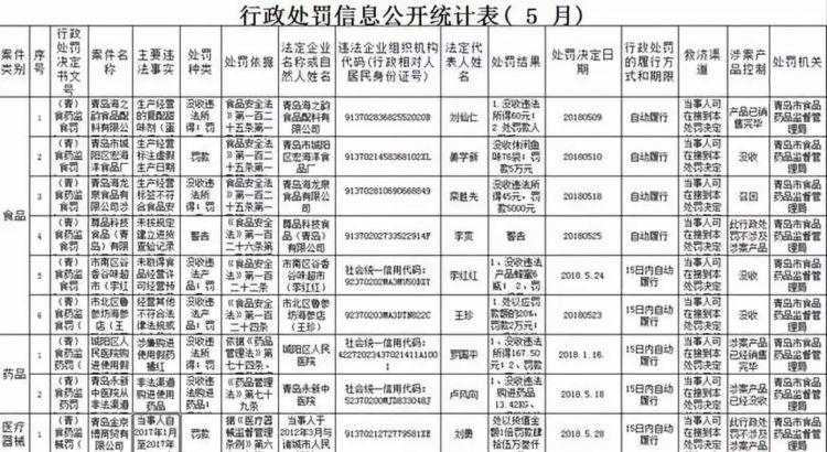 城阳区人民医院因涉嫌购进使用假药 被罚没六百余