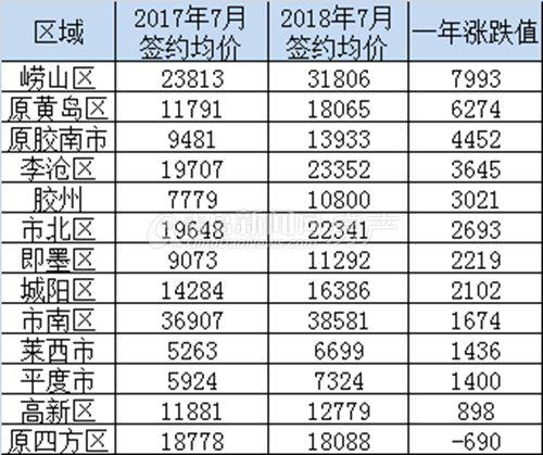 青岛各区市新房成交均价涨跌榜 最高一年涨7993元/㎡,还有区域不升反降