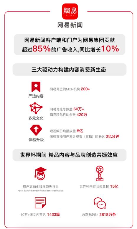 网易二季度财报:传媒业务广告收入与内容建设表现亮眼