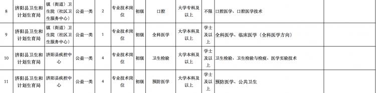 @求职者,济阳县卫生事业单位公开招聘27名工作人员