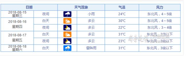 最新!济南今日夜间阴有小雨,明天白天最高气温30℃