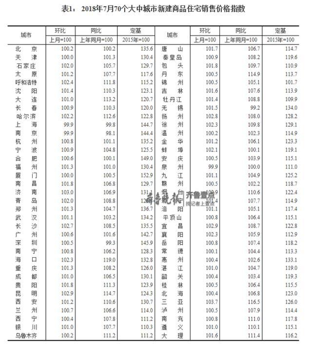 7月房价最新数据:济宁新房二手房均有上涨