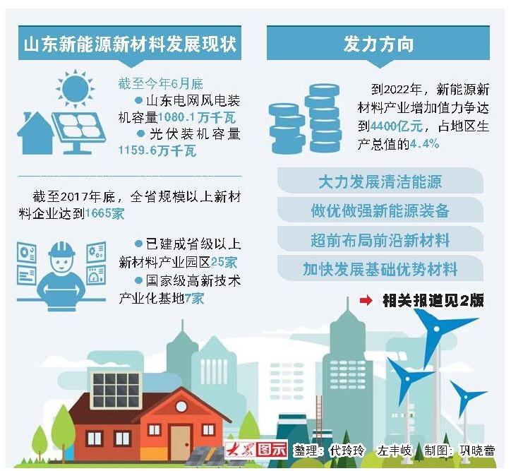 山东新旧动能转换:先导产业更需深度创新