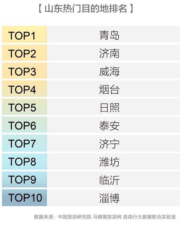 山东热门景点TOP10排行榜出炉!