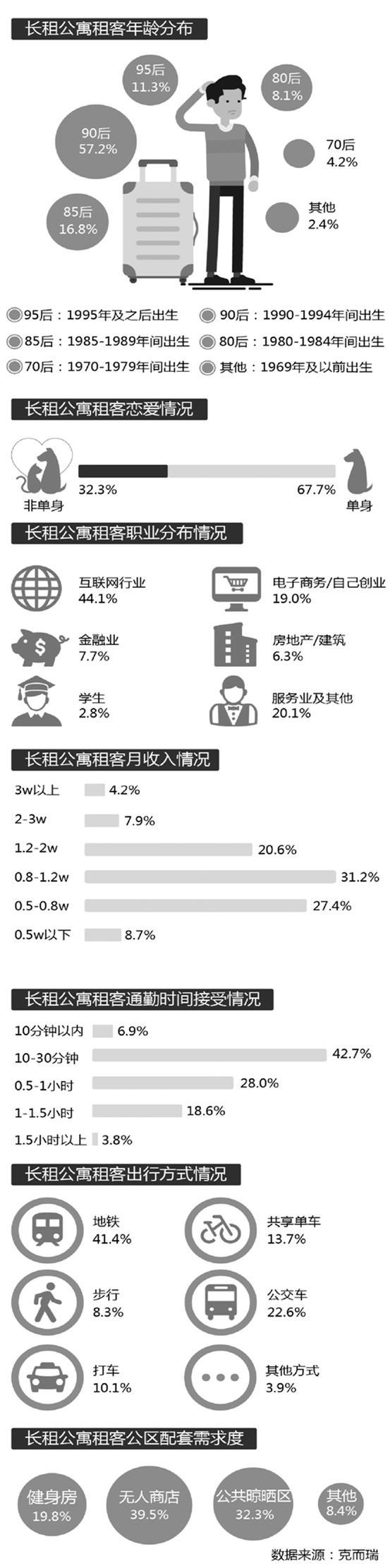 谁在杭州住长租公寓?超四成干互联网67%单身