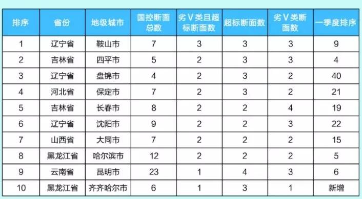 上半年水环境质量达标滞后城市名单:淄博滨州上榜