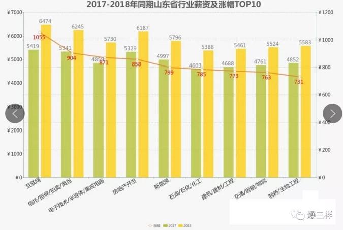 2018年山东各行业薪资涨了多少?互联网行业平均工资6474元