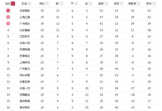 中超积分榜:国安上港齐头并进 恒大超越鲁能升至第3