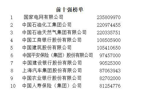 中国最赚钱企业出炉!山东49家企业上榜 全国居第二