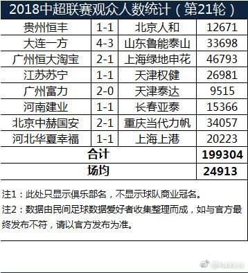 中超第21轮观众人数:恒大主场四万六 富力主场仅九千