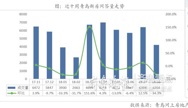 青岛新房二手房8月成交均降两位数 二手房挂牌价松动