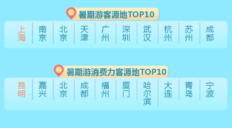 2018暑期旅游分析报告出炉 青岛游客消费力入榜TOP10