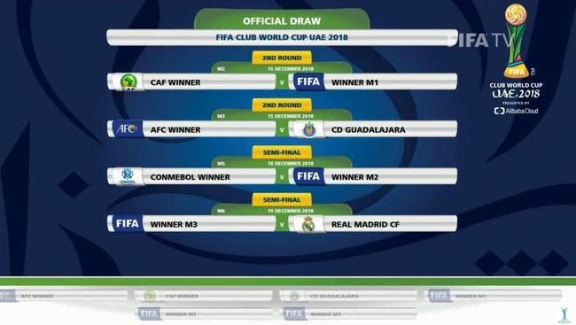 2018世俱杯抽签结果出炉:皇马可能对阵亚冠冠军