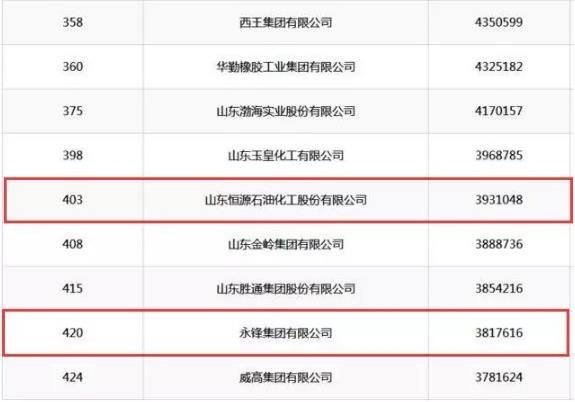 """最新""""中国企业500强""""企业名单出炉德州2家企业上榜"""