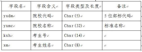 机不可失!山东专科(高职)注册入学录取9月10日开始