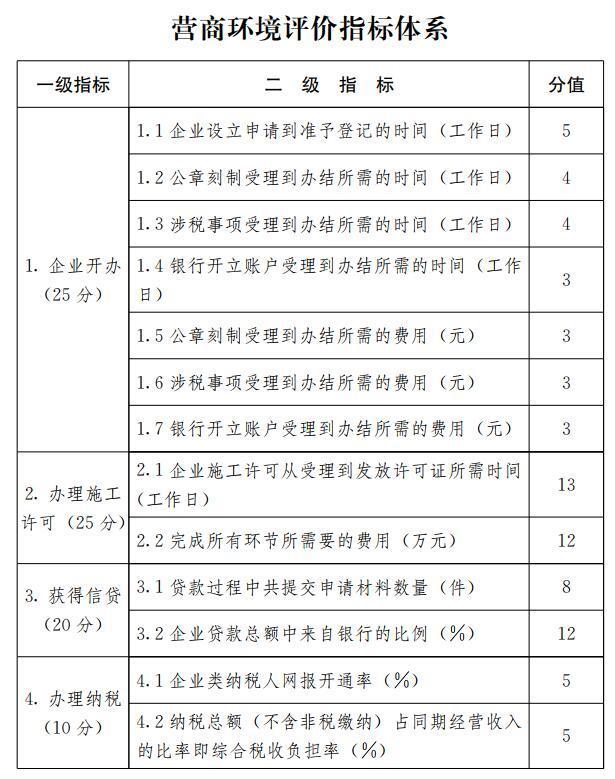 山东出台营商环境评价实施方案:参照世界银行评价体系