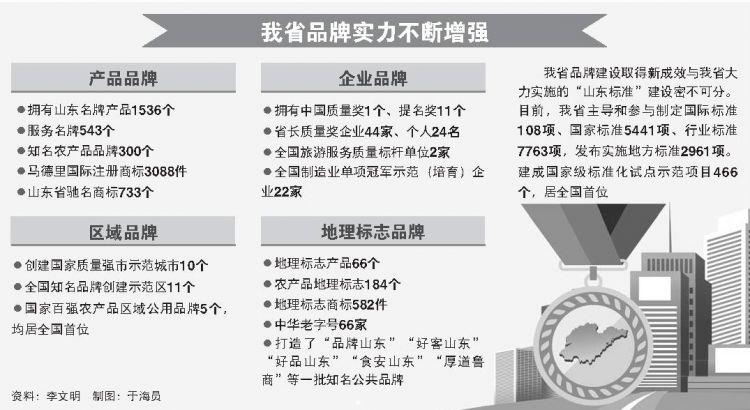 山东省发布全国首个制造业高端品牌企业培育标准 高端品牌企业要建立投诉处理机制