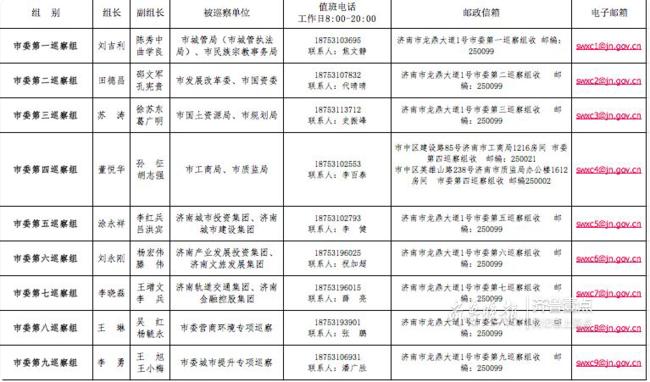 济南市委第四轮巡察全面展开,公开联系电话