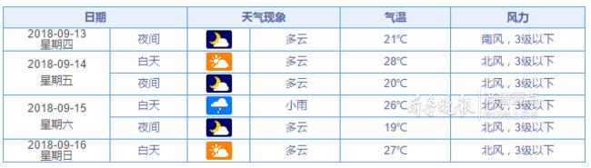 一首凉凉来了!济南周六下小雨,未来一周多云为主