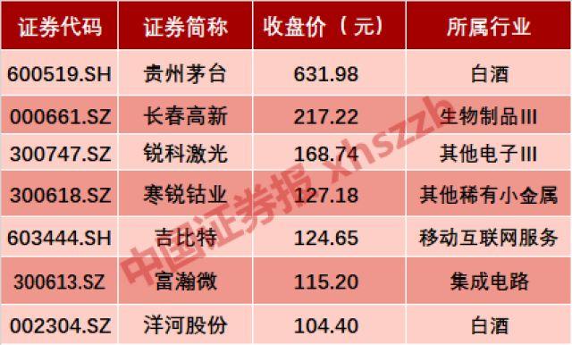百元股整整少了100只,这7只硕果仅存!