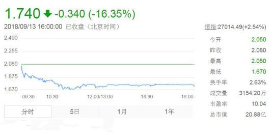 """内地教育企业赴港上市升温 中国春来""""首秀""""遇冷"""