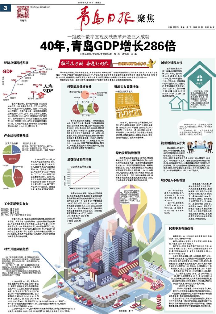 40年青岛GDP增长286倍:产业结构升级 民生事业有效改善