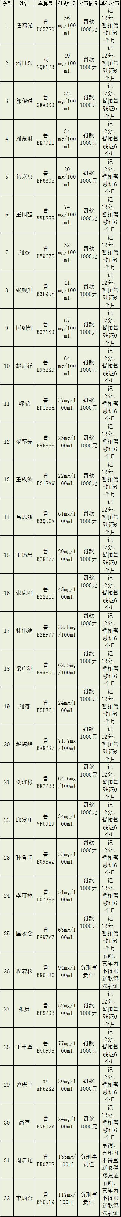 看看都有谁? 中秋节假期127名酒司机被青岛交警查获