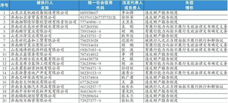 """济南发布诚信黑榜!20名""""老赖""""被曝光,有你认识的吗"""